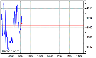 Intraday Berkeley Chart