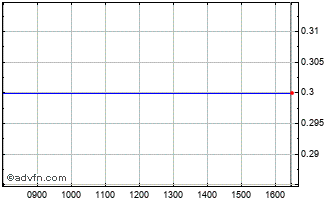 Intraday Black Sea Property Fund Chart