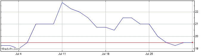 1 Month Berkeley Resources Share Price Chart