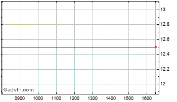 Intraday Blue Planet Inv Chart