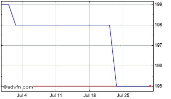 1 Month Blancco Technology Chart