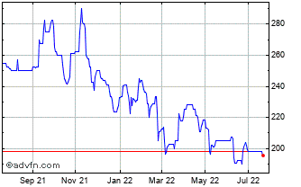 1 Year Blancco Technology Chart