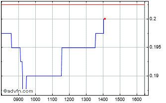 Intraday Blue Star Capital Chart