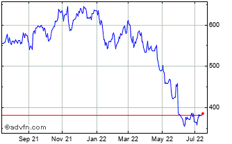 1 Year B&m European Value Retail Chart