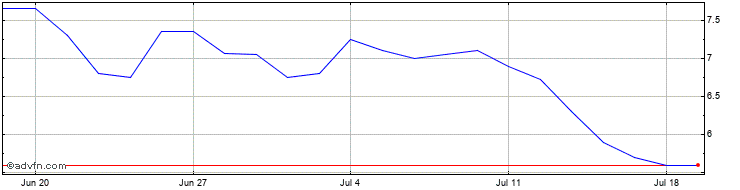 1 Month Bushveld Share Price Chart