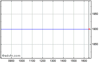 Intraday Braime Chart