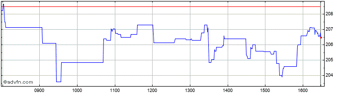 Banco Santander Share Charts Historical Charts Technical Analysis