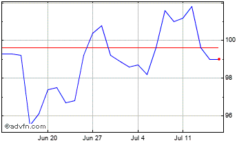 1 Month Bankers Investment Trust Chart