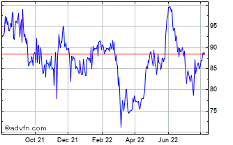 1 Year Bank Of Cyprus Holdings ... Chart