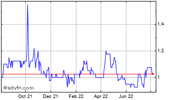 1 Year Botswana Diamonds Chart