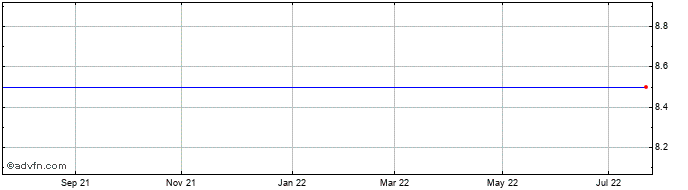 1 Year Bonmarche Share Price Chart