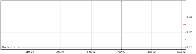 1 Year Bahamas Petroleum Share Price Chart