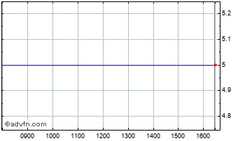 Intraday Blue Planet Gw&inc I.T.4 Chart