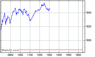 Intraday Burberry Chart