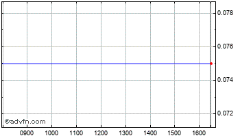 Intraday Burani Chart
