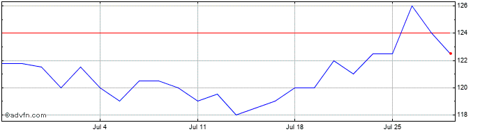 1 Month Blackrock Frontiers Inve... Share Price Chart