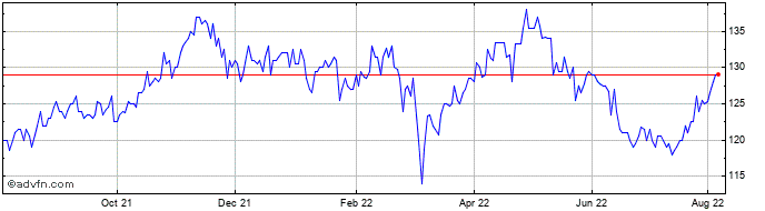 1 Year Blackrock Frontiers Inve... Share Price Chart