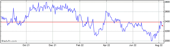 1 Year Brooks Macdonald Share Price Chart