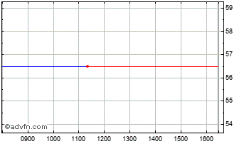 Intraday BR.Small Co.2 Chart