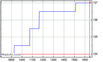 Intraday Bluefield Solar Chart