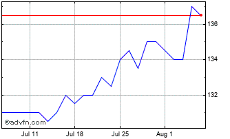 1 Month Bluefield Solar Chart