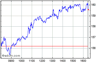 Intraday BT Group Chart