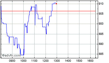 Intraday Burford Capital  Chart