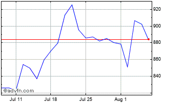 1 Month Burford Capital  Chart