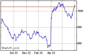 Burford capital share price