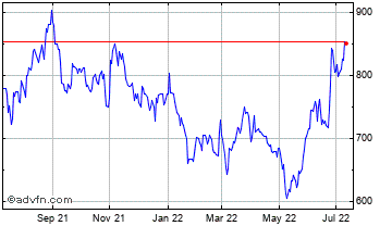 1 Year Burford Capital  Chart