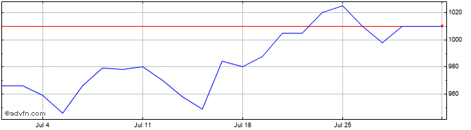 1 Month Brunner Investment Share Price Chart