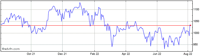 1 Year Brunner Investment Share Price Chart