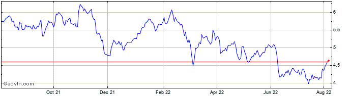 1 Year Banco Bilbao Vizcaya Arg... Share Price Chart