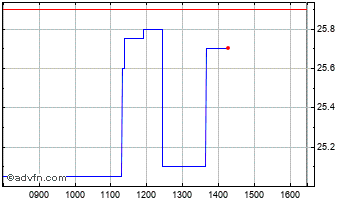 Intraday N Brown Chart