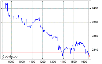 Intraday Bellway Chart