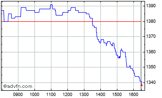 Intraday Big Yellow Chart