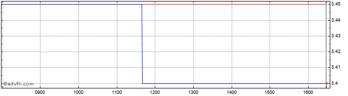 Intraday Byotrol Share Price Chart for 30/11/2020