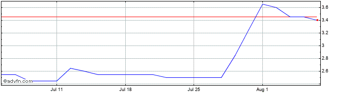 1 Month Byotrol Share Price Chart
