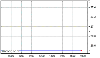 Intraday C4X Discry Hdgs Chart