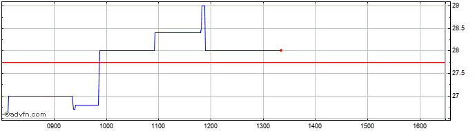 Intraday C4x Discovery Share Price Chart for 28/1/2021