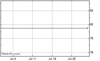 1 Month Cloudcall Grp Chart