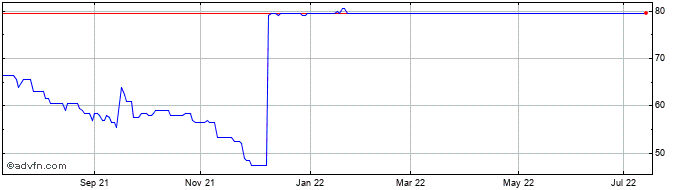 1 Year Cloudcall Share Price Chart
