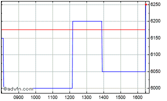 Intraday Camellia Chart