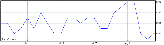 1 Month Camellia Share Price Chart