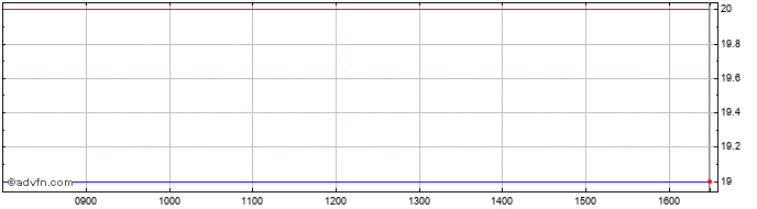 Intraday Carclo Share Price Chart for 19/6/2019