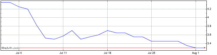 1 Month Caspian Sunrise Share Price Chart