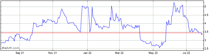 1 Year Caspian Sunrise Share Price Chart