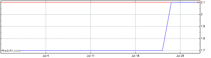 1 Month Catco Reinsurance Opport... Share Price Chart