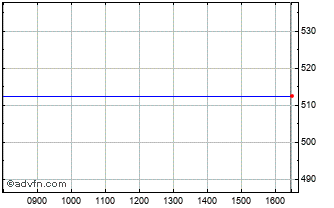 Intraday Charles Stanley Chart