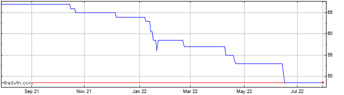 1 Year Ceiba Investments Share Price Chart